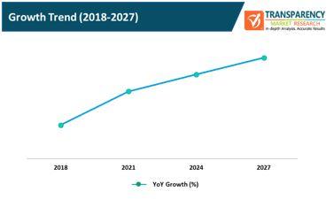 website hosting services market growth trend