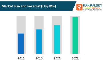 website hosting services market size and forecast