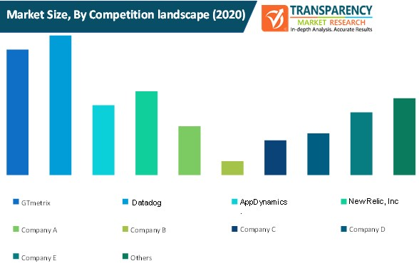 website monitoring software market size by competition landscape