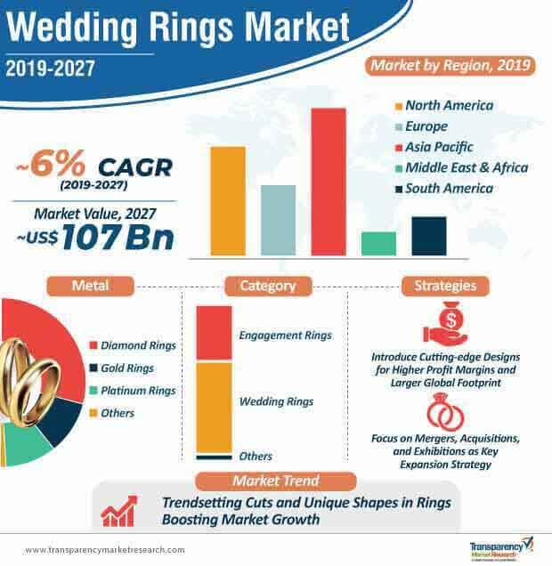 wedding rings market infographic
