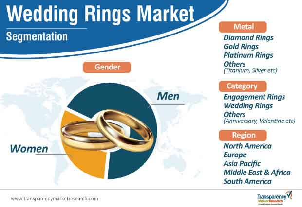 wedding rings market segmentation