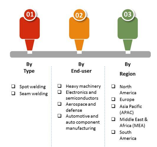 welding controllers market 2