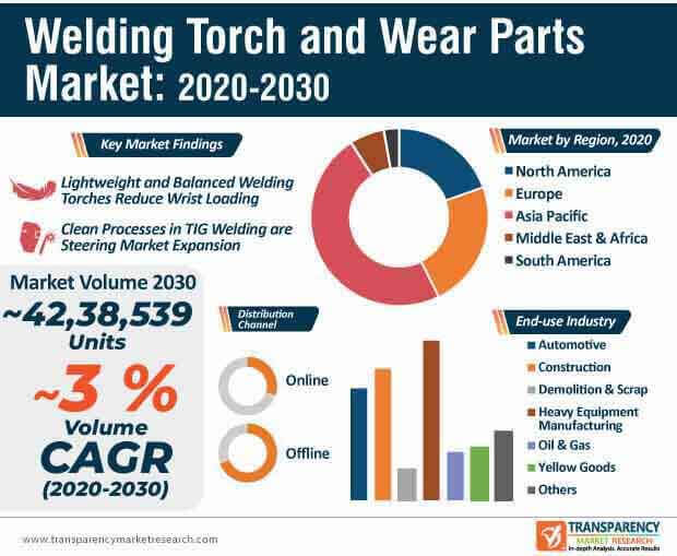 welding torch and wear parts market infographic