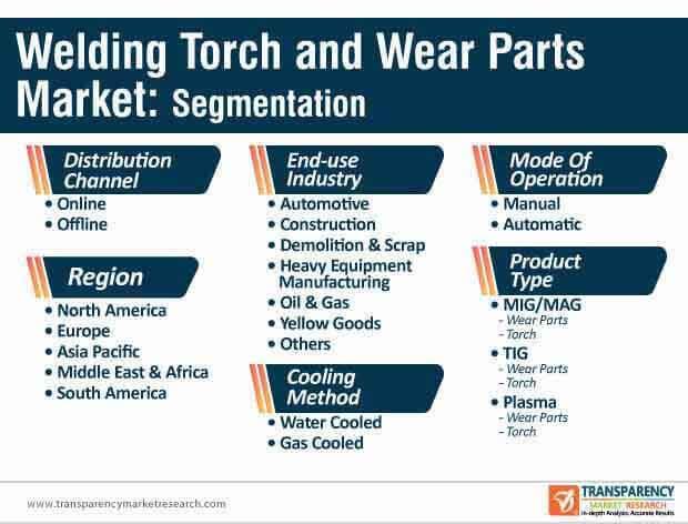 welding torch and wear parts market segmentation