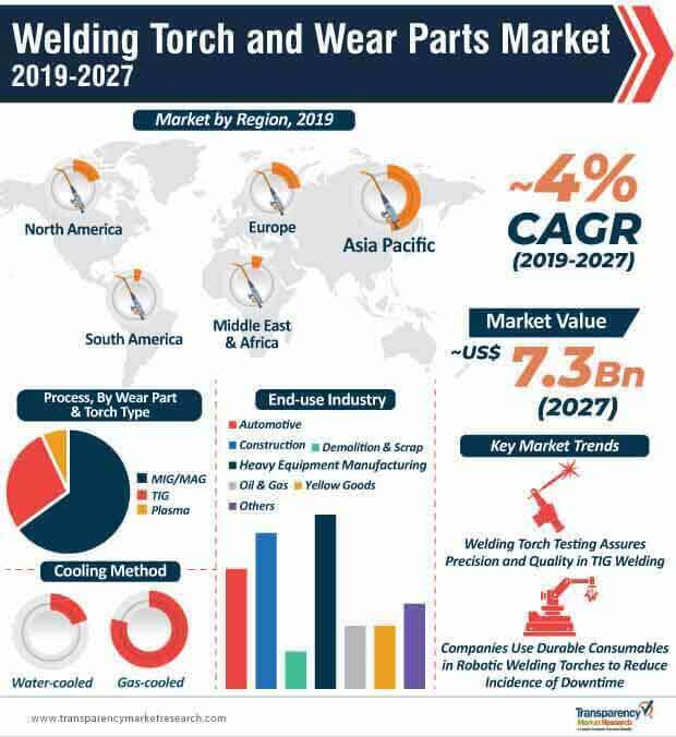 Welding Torch and Wear Parts  Market Insights, Trends & Growth Outlook