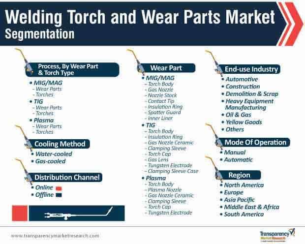 welding torch wear parts market segmentation