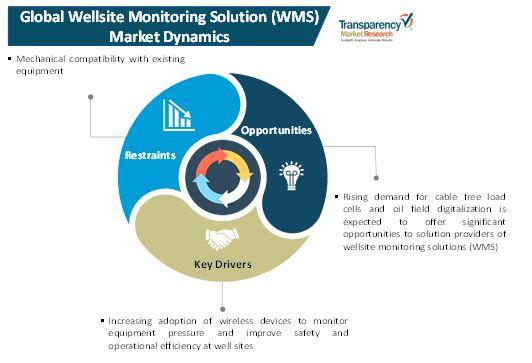 wellsite monitoring solution wms market 1