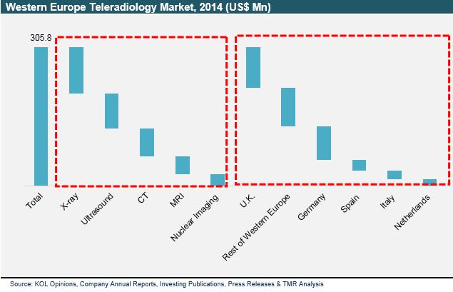 western-europe-teleradiology-market