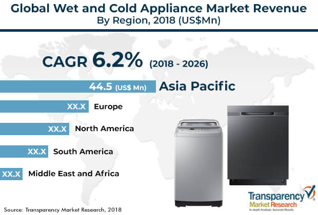 wet cold appliance market