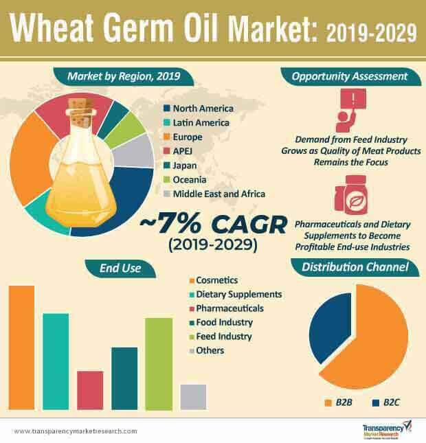 wheat germ oil market infographic