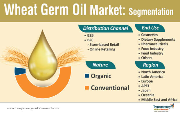 wheat germ oil market segmentation