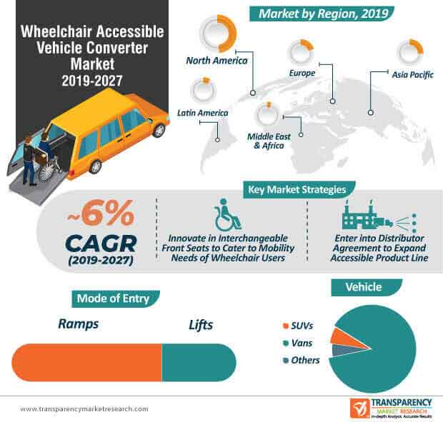 wheelchair accessible vehicle converter market infographic