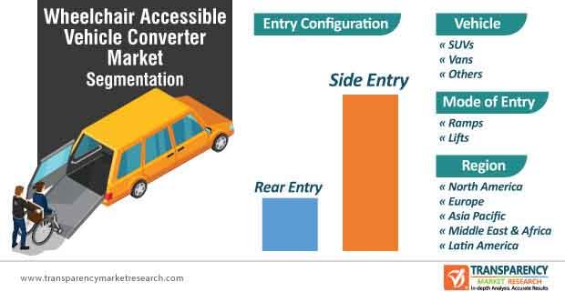 wheelchair accessible vehicle converter market segmentation