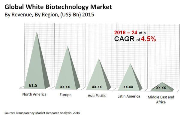 white-biotechnology-market