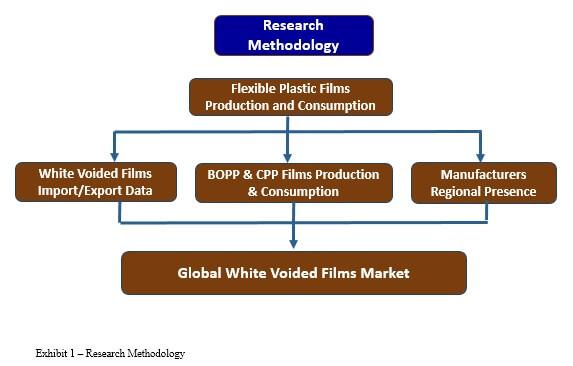 white voided films market