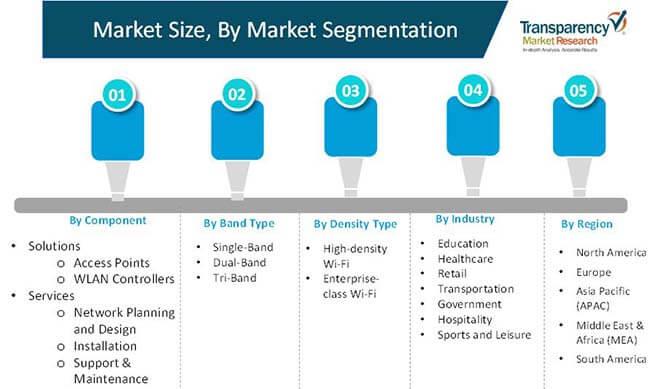 wi fi 6 devices market 2