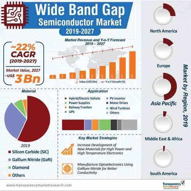 wide band gap semiconductor marke infographic