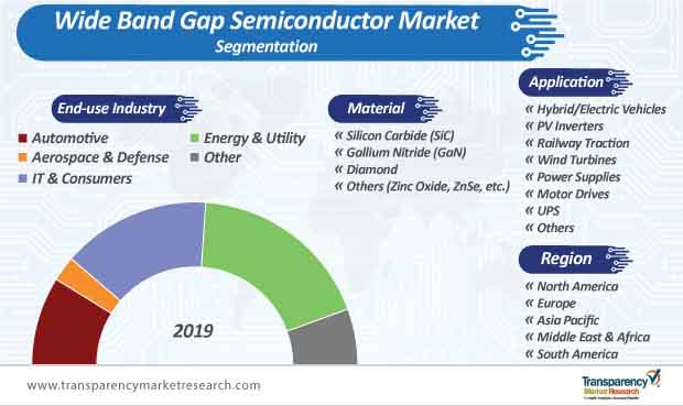 wide band gap semiconductor marke segmentation