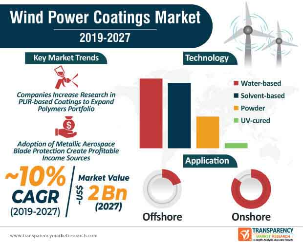 wind power coatings market infographic