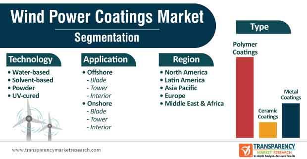 wind power coatings market segmentation