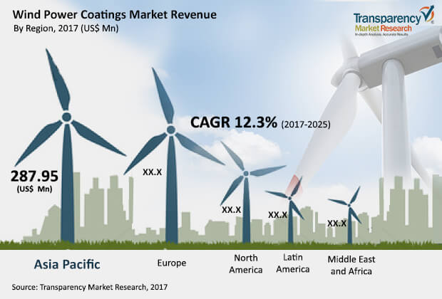 wind power coatings market