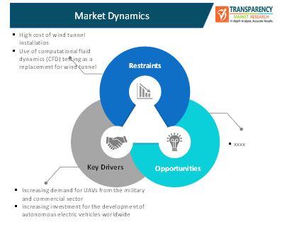 wind tunnel market 1