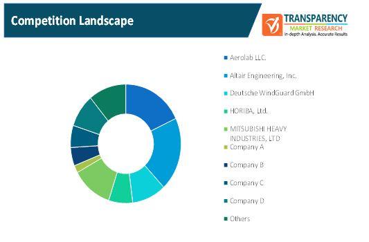 wind tunnel market 2