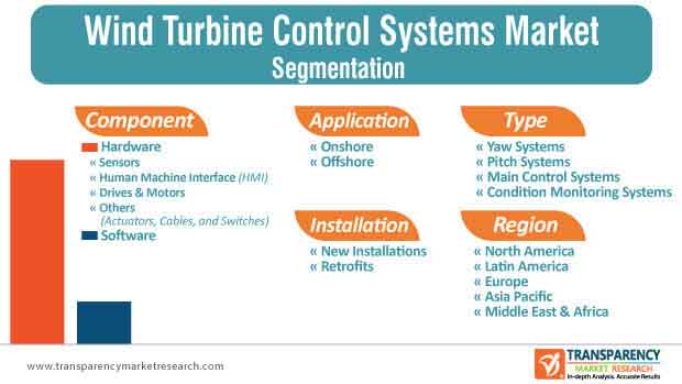 wind turbine control systems market segmentation