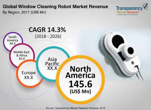 window cleaning robot market