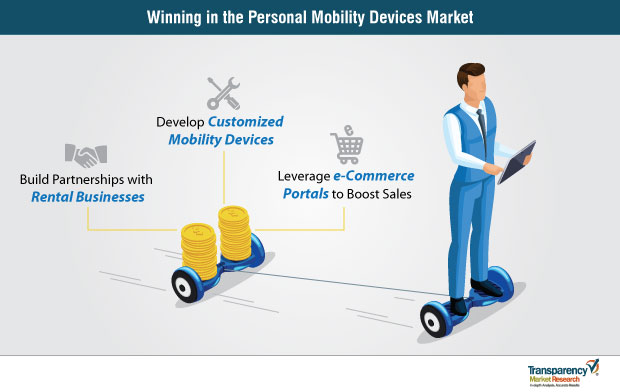 winning in the personal mobility devices market