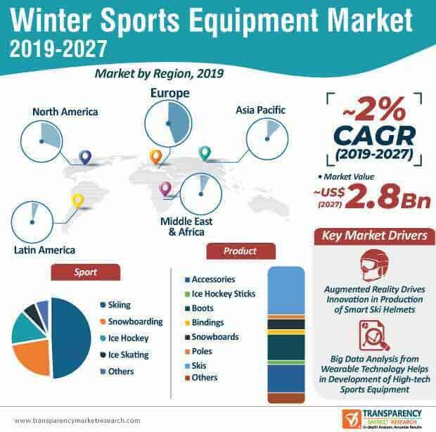 winter sports equipment market infographic