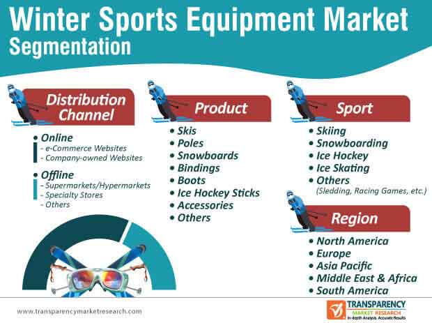 winter sports equipment market segmentation