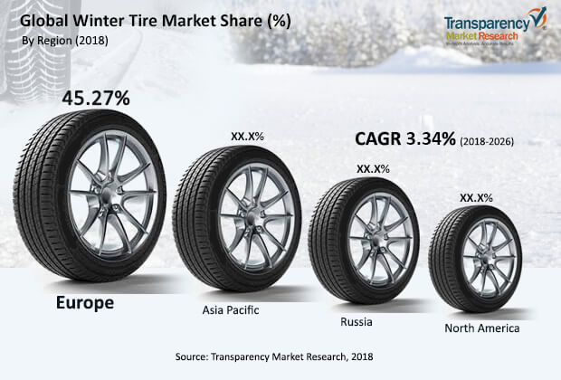 Winter Tire  Market Insights, Trends & Growth Outlook