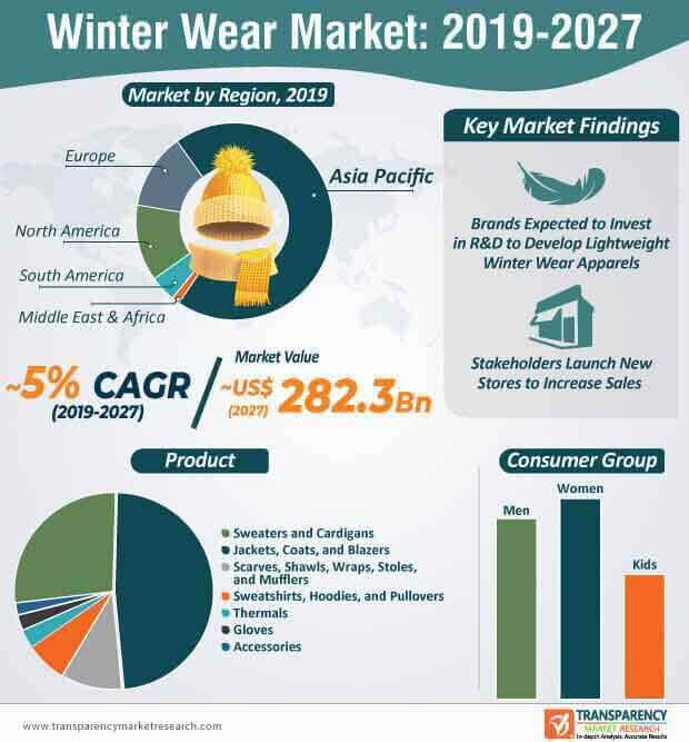 winter wear market infographic
