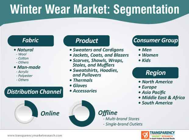 winter wear market segmentation