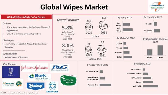 wipes market