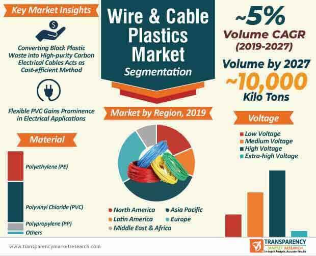 Wire & Cable Plastics  Market Insights, Trends & Growth Outlook