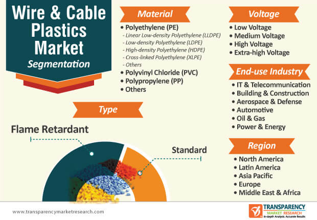 wire and cable plastics market segmentation
