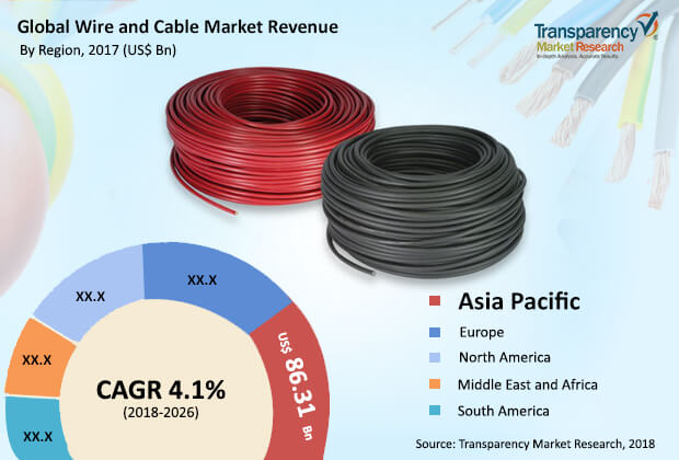 Wire and Cable Market is set to Reach US$ 235 Bn by 2026 - TMR