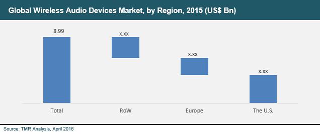 wireless-audio-devices-2016-market