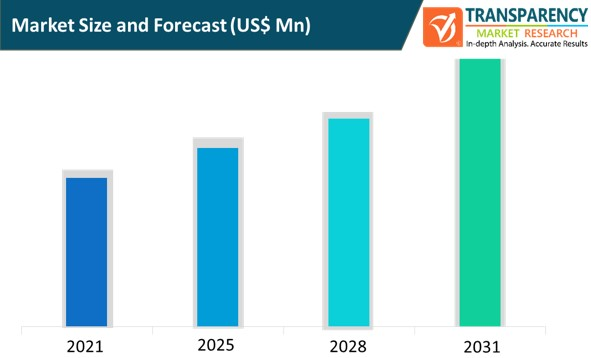 wireless broadband in public safety market size and forecast
