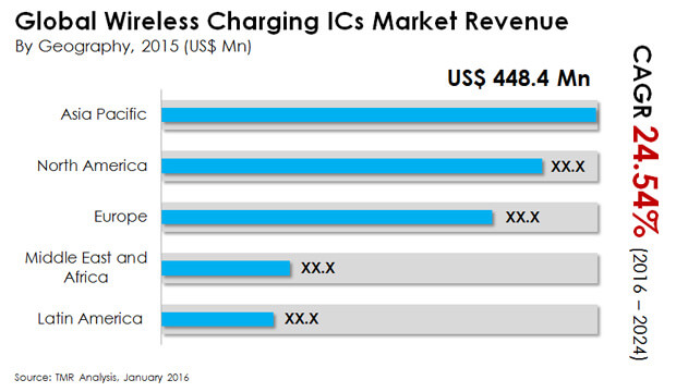 wireless charging ics market