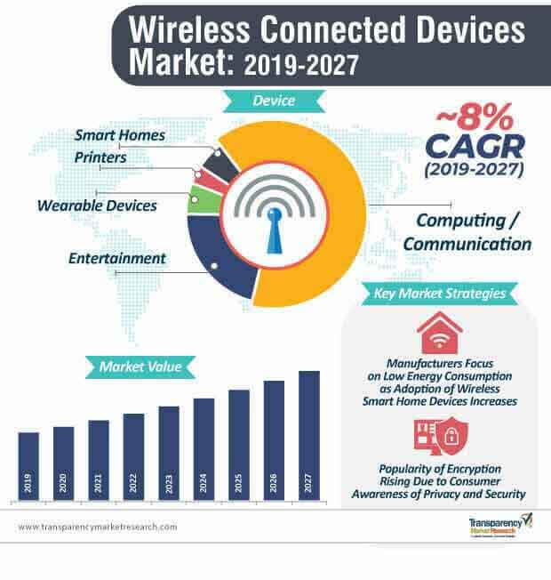 wireless connected devices market infographic