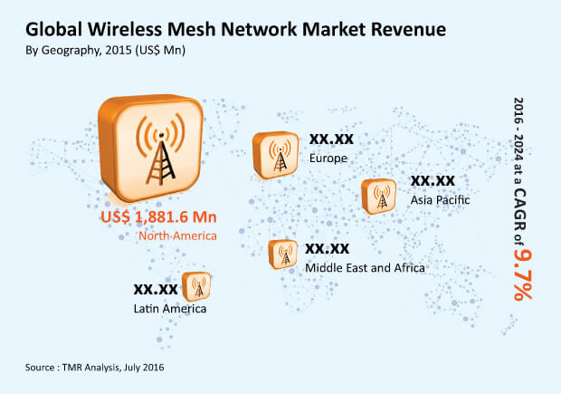 wireless-mesh-network-market