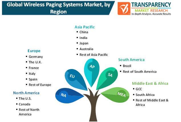 wireless paging systems market 2