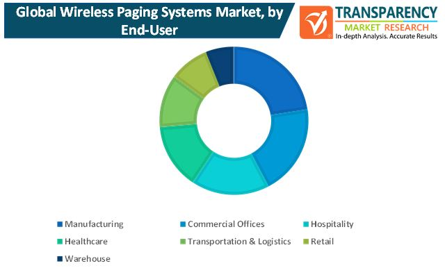 wireless paging systems market