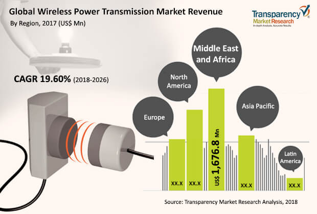 wireless-power-transmission-market-2018-2026.jpg
