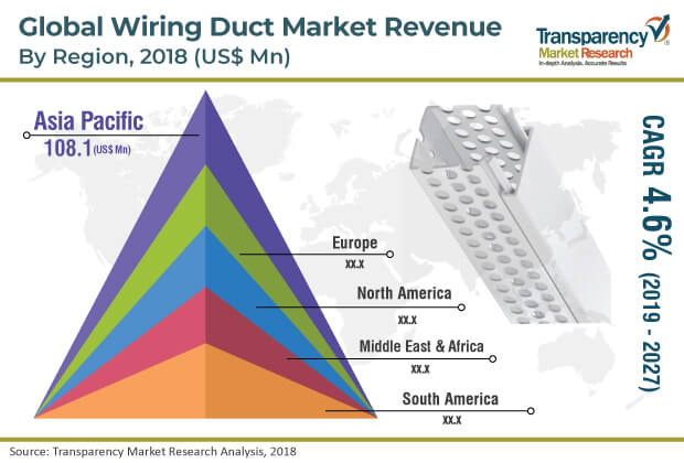 Wiring Duct Market Worth US$ 524.3 Mn by 2027 - TMR on