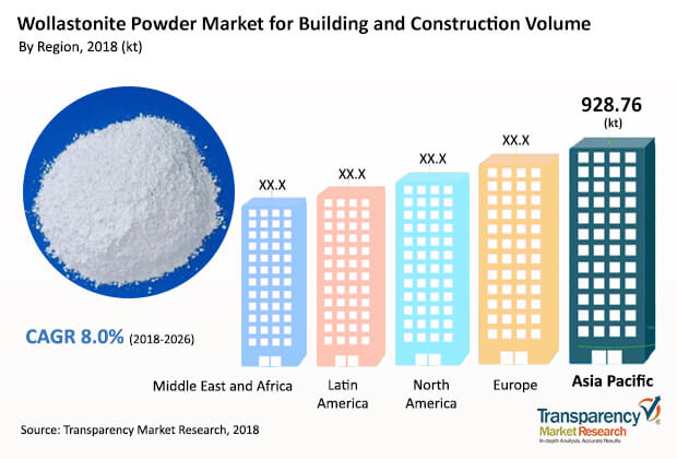 Wollastonite Powder  Market Insights, Trends & Growth Outlook
