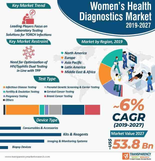 Women's Health Diagnostics  Market Insights, Trends & Growth Outlook